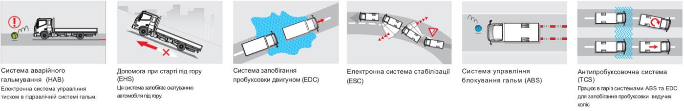 Hyundai EX8 - ізотермічний фургон