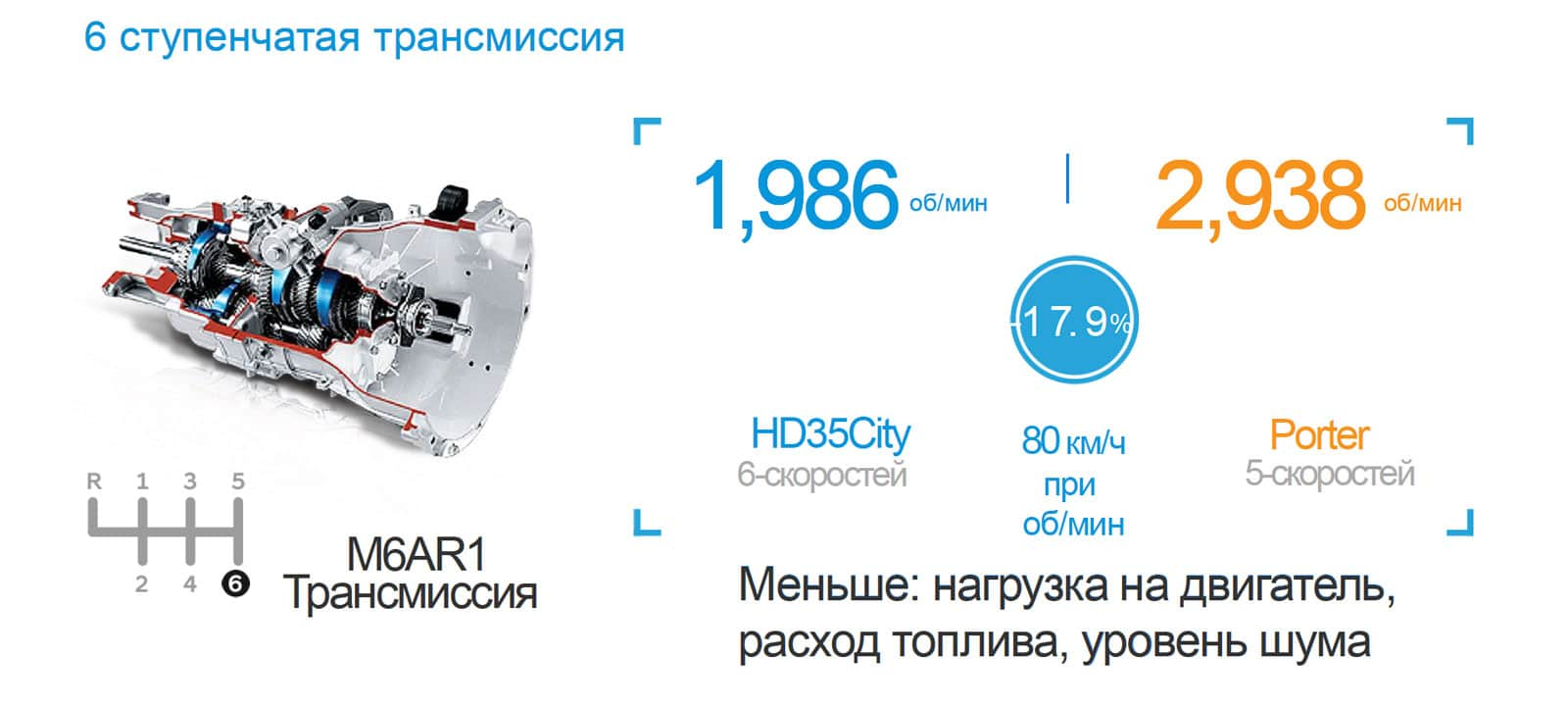 Hyundai HD35 city