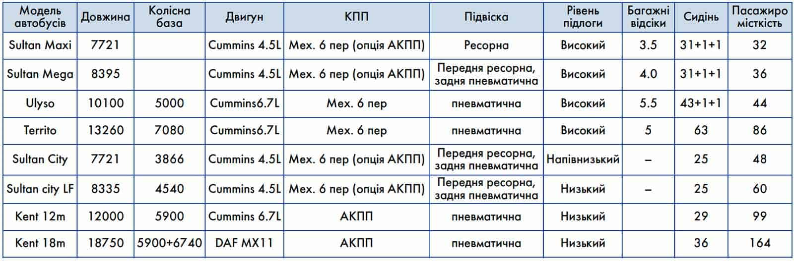 В Україні доступні автобуси OTOKAR – лідер продажів в Європі